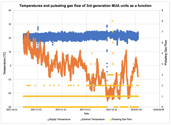 Graph 2: Condensing make-up air unit temperature stability
